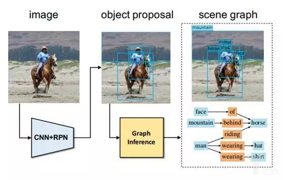 Scene Graph Generation by Iterative Message Passing