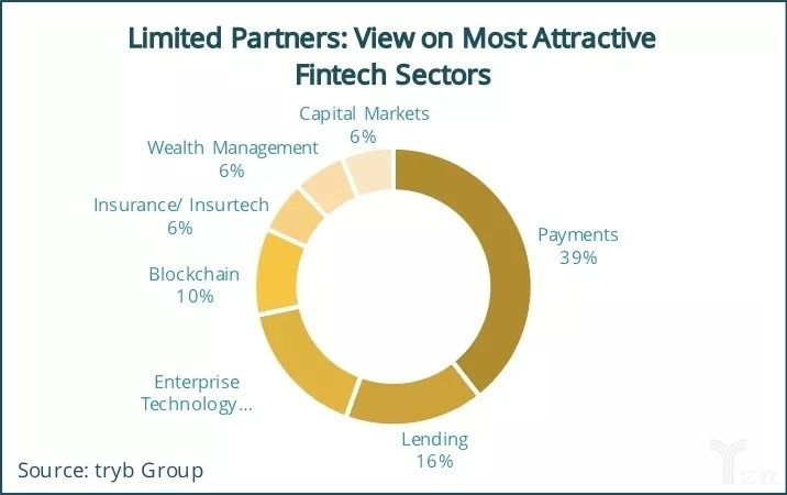 亿欧智库:Limited Partners View on Most Attractive Fintech Sectors